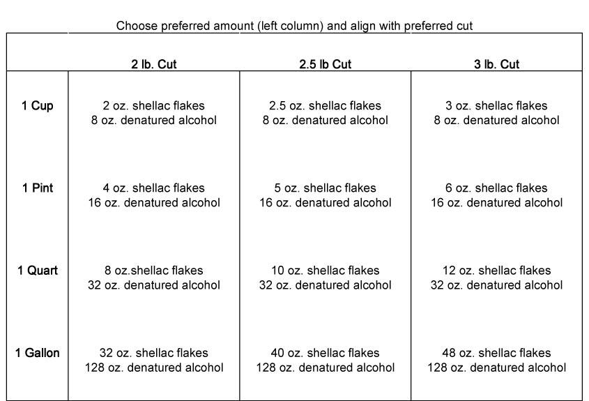 Shellac mixing chart